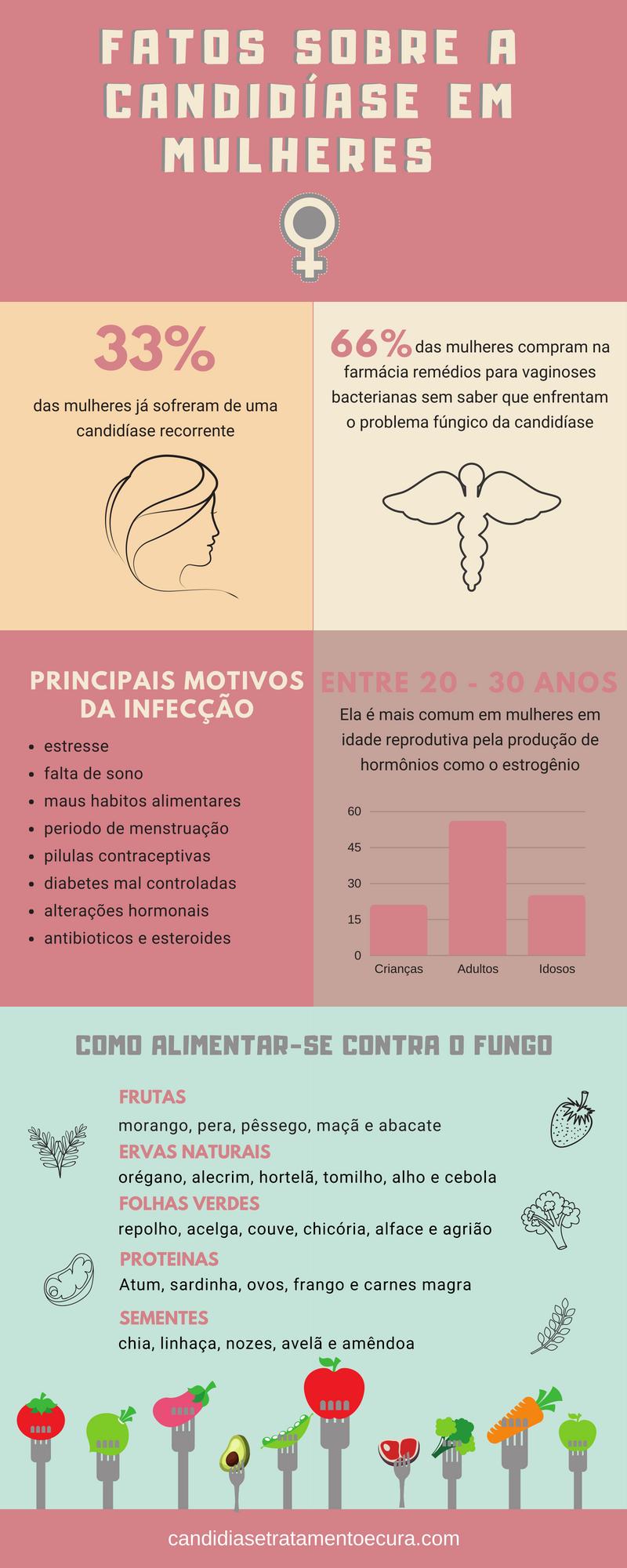 infográfico com dados sobre a candidíase feminina