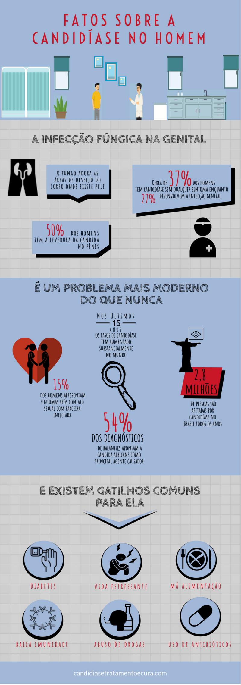 Infográfico com fatos sobre a candidíase masculina