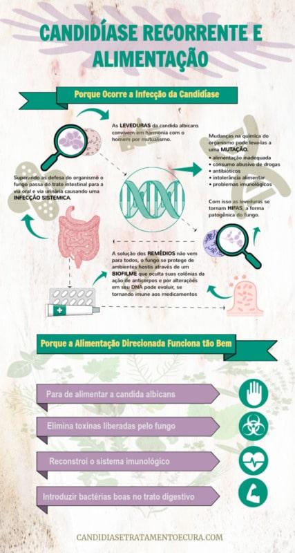 Infográfico mostrando o como é a candidiase recorrente e sua cura natura