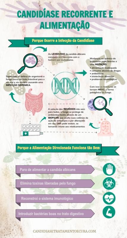 Infográfico mostrando como é a candidíase recorrente e sua cura natural