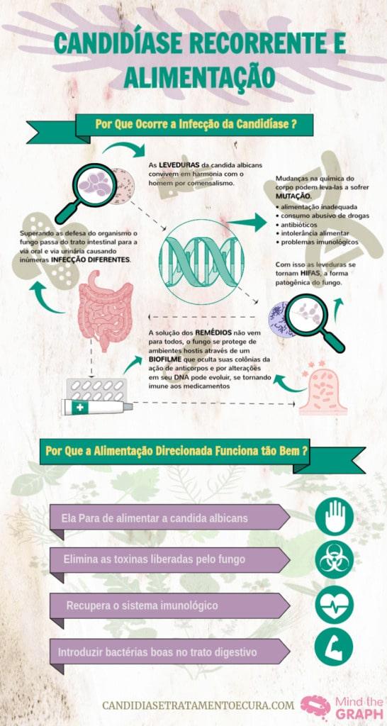 infográfico explicando sobre candidíase recorrente e alimentação